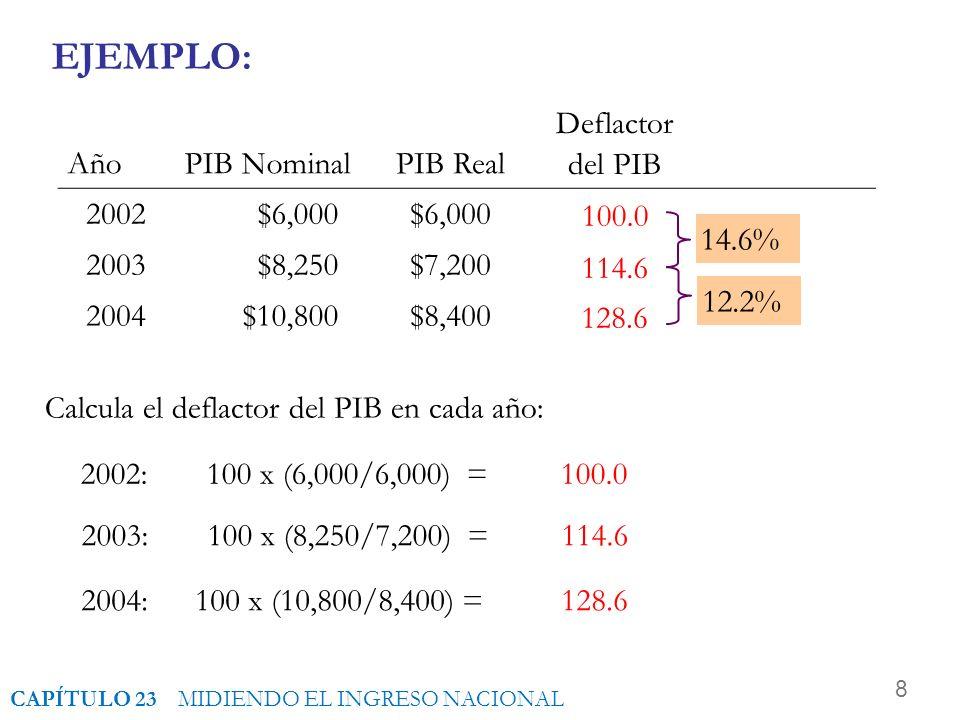 8 EJEMPLO: Calcula el deflactor del PIB en cada año: AñoPIB NominalPIB Real Deflactor del PIB 2002$6,000 2003$8,250$7,200 2004$10,800$8,400 2002:100 x (6,000/6,000) = 100.0 100.0 2003:100 x (8,250/7,200) = 114.6 114.6 2004:100 x (10,800/8,400) = 128.6 128.6 14.6% 12.2% CAPÍTULO 23 MIDIENDO EL INGRESO NACIONAL