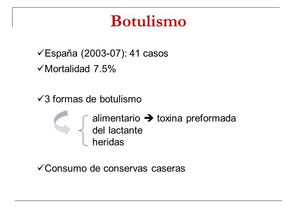 Botulismo España (2003-07): 41 casos Mortalidad 7.5% 3 formas de botulismo alimentario toxina preformada del lactante heridas Consumo de conservas cas