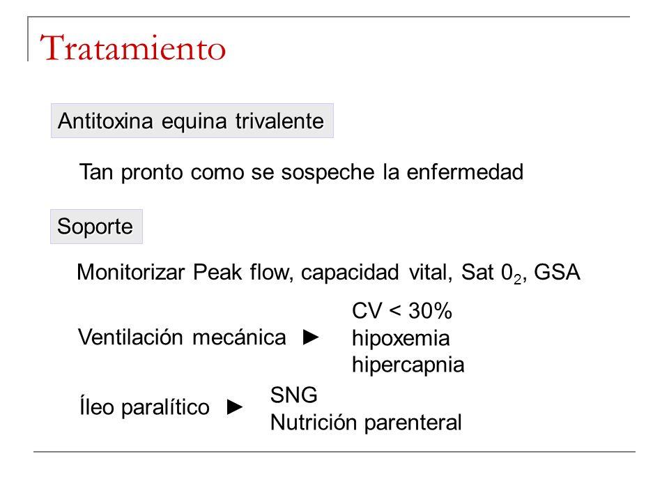 Tratamiento Monitorizar Peak flow, capacidad vital, Sat 0 2, GSA Soporte Ventilación mecánica CV < 30% hipoxemia hipercapnia Íleo paralítico SNG Nutri