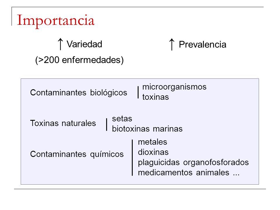 Importancia Prevalencia Variedad (>200 enfermedades) Contaminantes biológicos Toxinas naturales Contaminantes químicos microorganismos toxinas setas b