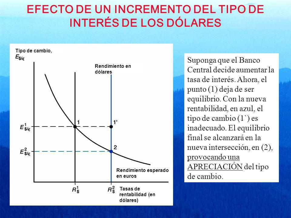 EFECTO DE UN INCREMENTO DEL TIPO DE INTERÉS DE LOS DÓLARES Tipo de cambio, Rendimiento en dólares Rendimiento esperado en euros Tasas de rentabilidad
