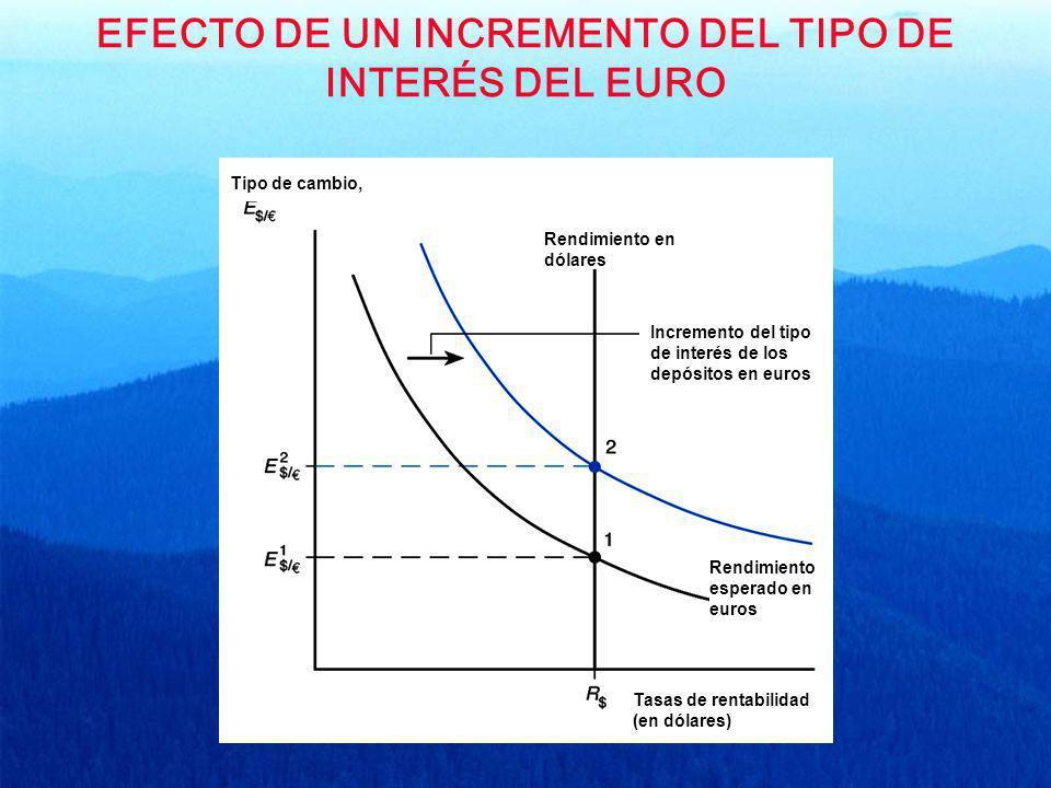 EFECTO DE UN INCREMENTO DEL TIPO DE INTERÉS DEL EURO Tipo de cambio, Rendimiento en dólares Incremento del tipo de interés de los depósitos en euros R