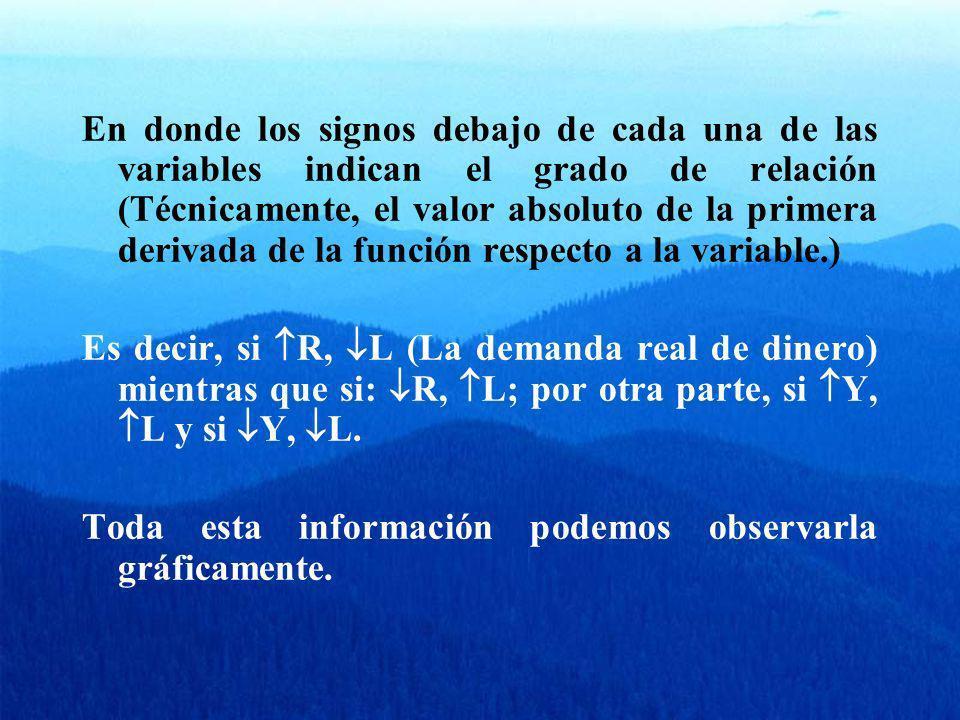 En donde los signos debajo de cada una de las variables indican el grado de relación (Técnicamente, el valor absoluto de la primera derivada de la fun