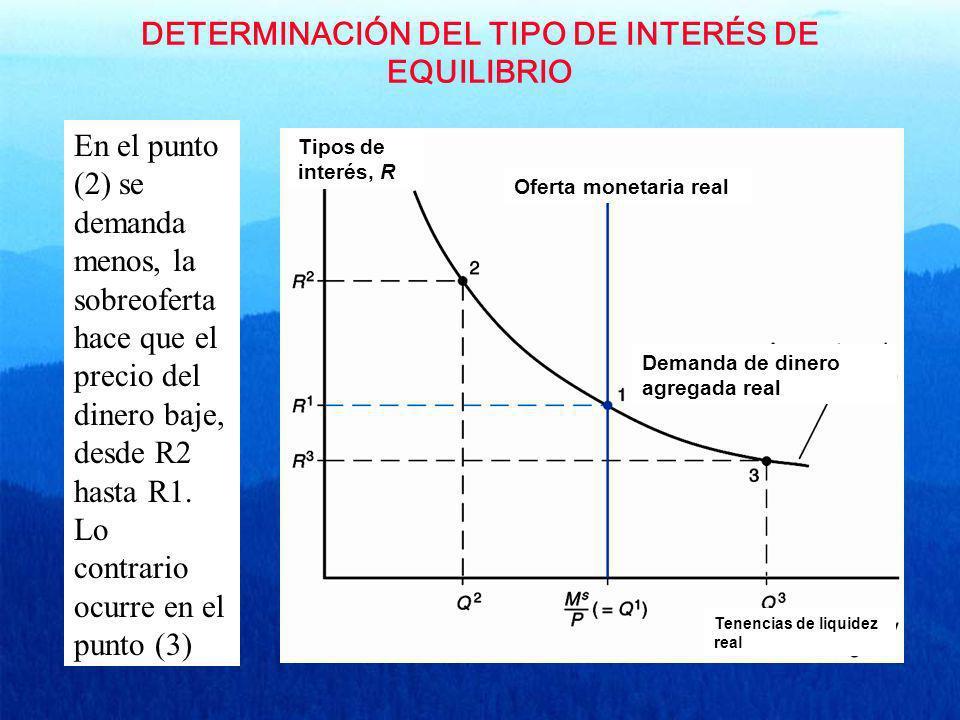 DETERMINACIÓN DEL TIPO DE INTERÉS DE EQUILIBRIO Tipos de interés, R Demanda de dinero agregada real Tenencias de liquidez real Oferta monetaria real E