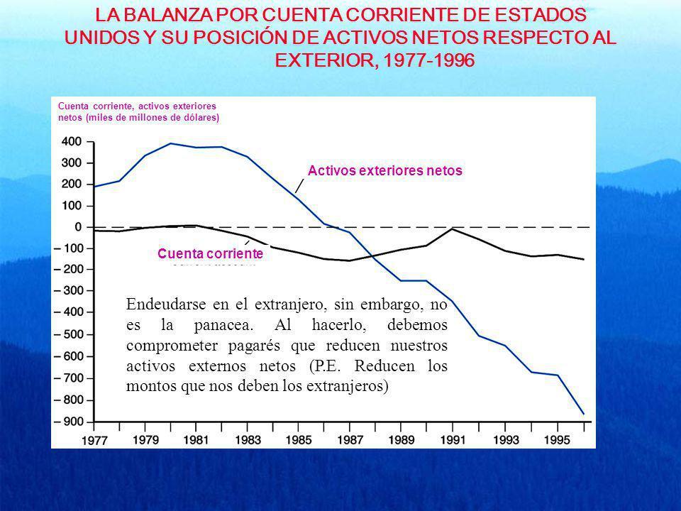 LA BALANZA POR CUENTA CORRIENTE DE ESTADOS UNIDOS Y SU POSICIÓN DE ACTIVOS NETOS RESPECTO AL EXTERIOR, 1977-1996 Cuenta corriente, activos exteriores