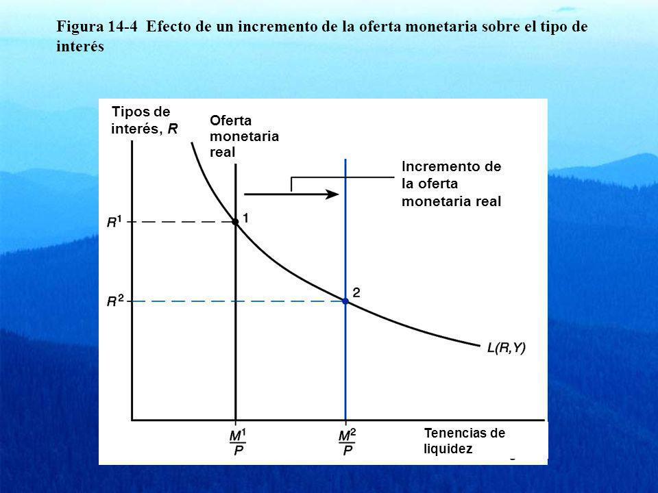 Figura 14-4 Efecto de un incremento de la oferta monetaria sobre el tipo de interés Tipos de interés, R Oferta monetaria real Incremento de la oferta