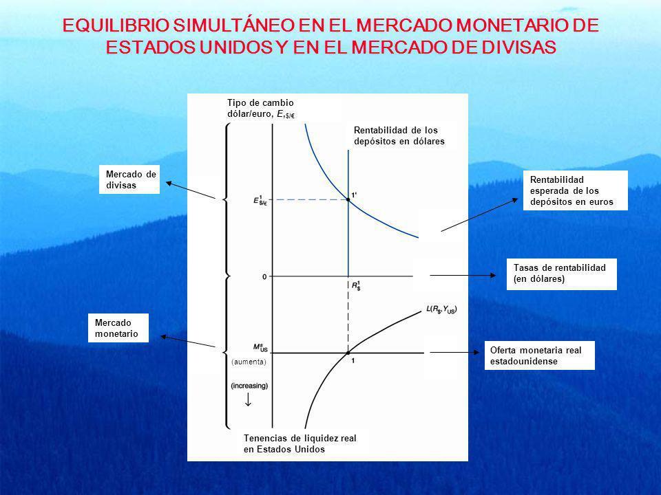 EQUILIBRIO SIMULTÁNEO EN EL MERCADO MONETARIO DE ESTADOS UNIDOS Y EN EL MERCADO DE DIVISAS Tipo de cambio dólar/euro, E, $/ Rentabilidad de los depósi