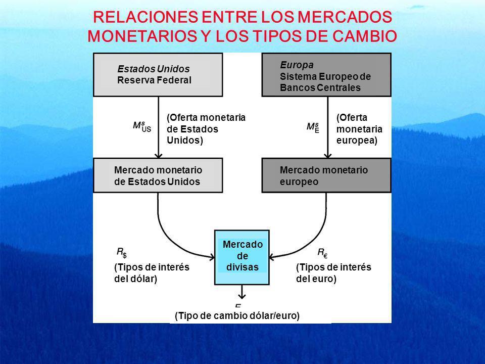 RELACIONES ENTRE LOS MERCADOS MONETARIOS Y LOS TIPOS DE CAMBIO Estados Unidos Reserva Federal Europa Sistema Europeo de Bancos Centrales (Oferta monet