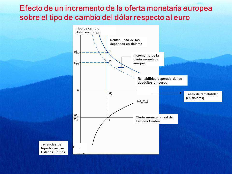 Efecto de un incremento de la oferta monetaria europea sobre el tipo de cambio del dólar respecto al euro Tipo de cambio dólar/euro, E, $/ Rentabilida