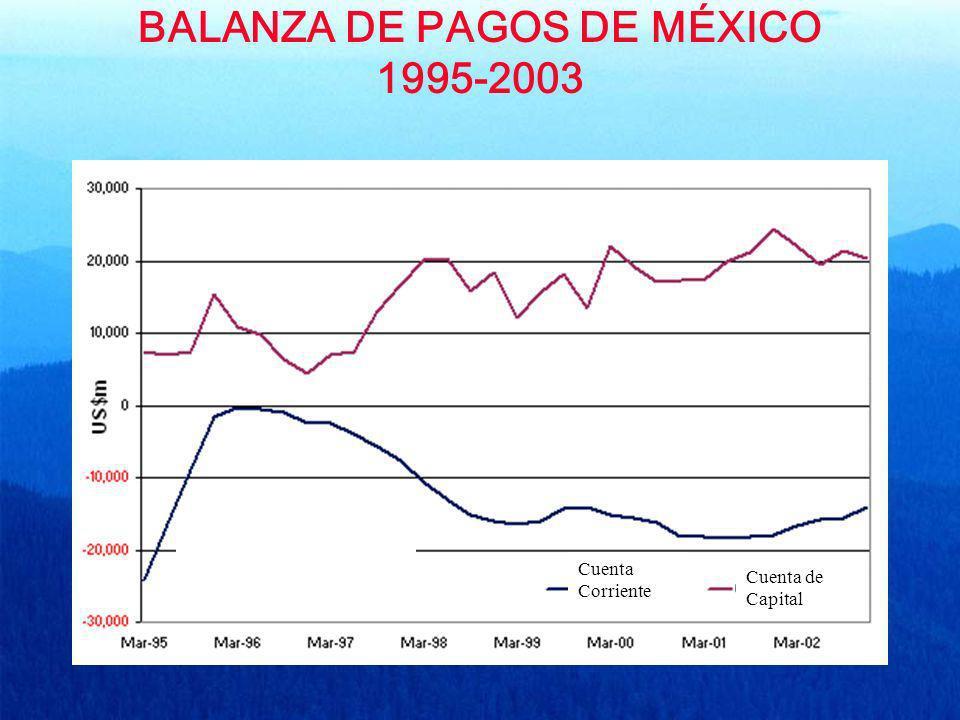 BALANZA DE PAGOS DE MÉXICO 1995-2003 Cuenta Corriente Cuenta de Capital