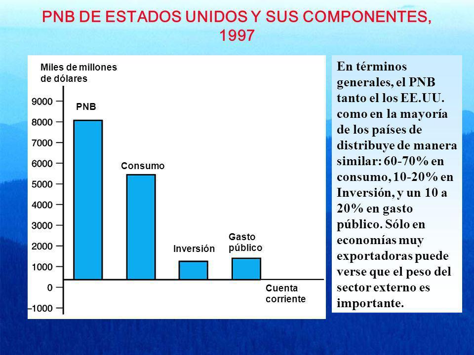 PNB DE ESTADOS UNIDOS Y SUS COMPONENTES, 1997 Miles de millones de dólares Cuenta corriente Gasto público Inversión Consumo PNB En términos generales,