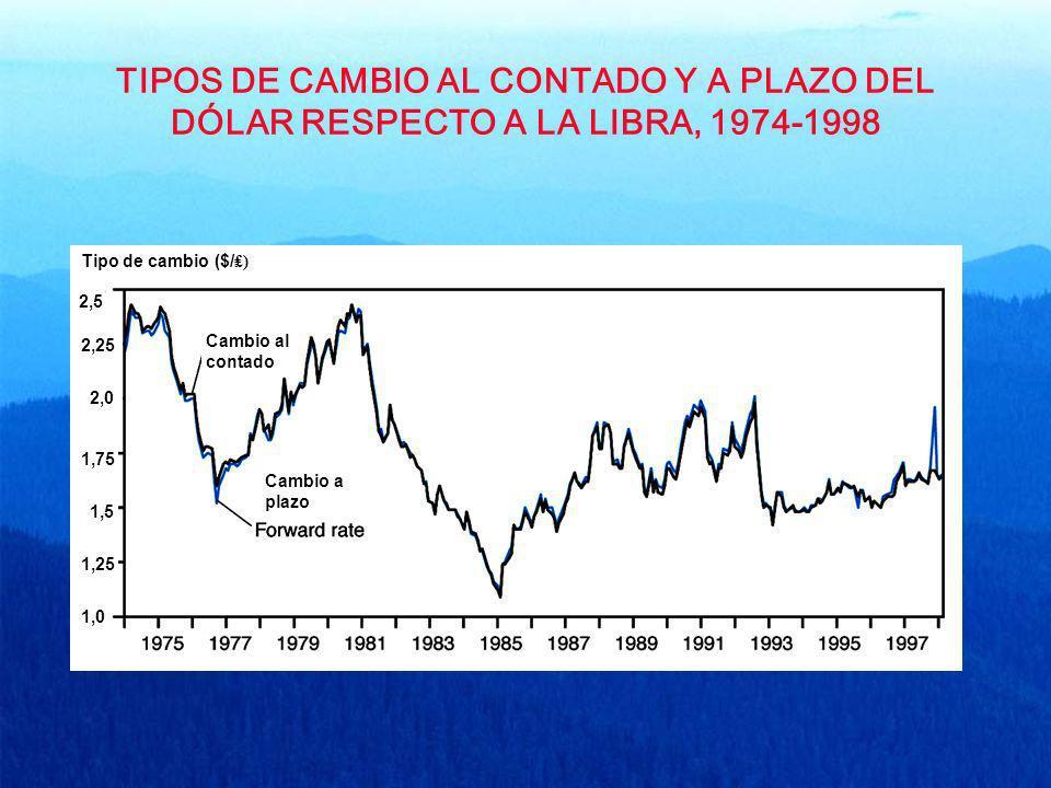 TIPOS DE CAMBIO AL CONTADO Y A PLAZO DEL DÓLAR RESPECTO A LA LIBRA, 1974-1998 Tipo de cambio ($/ ) 2,5 2,25 2,0 1,75 1,25 1,5 1,0 Cambio al contado Ca