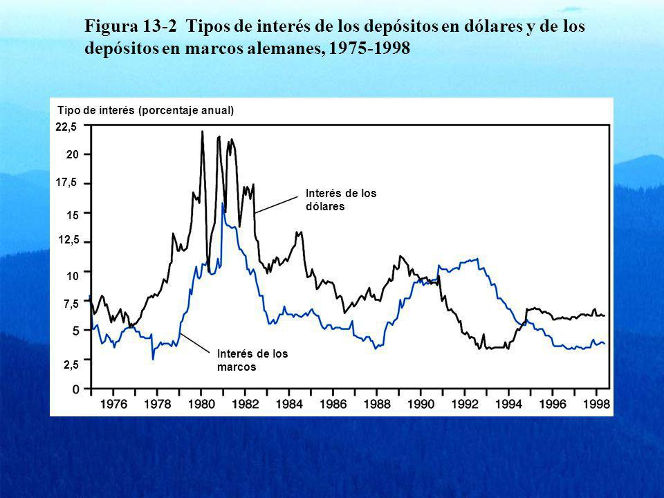 Figura 13-2 Tipos de interés de los depósitos en dólares y de los depósitos en marcos alemanes, 1975-1998 Tipo de interés (porcentaje anual) 22,5 20 1