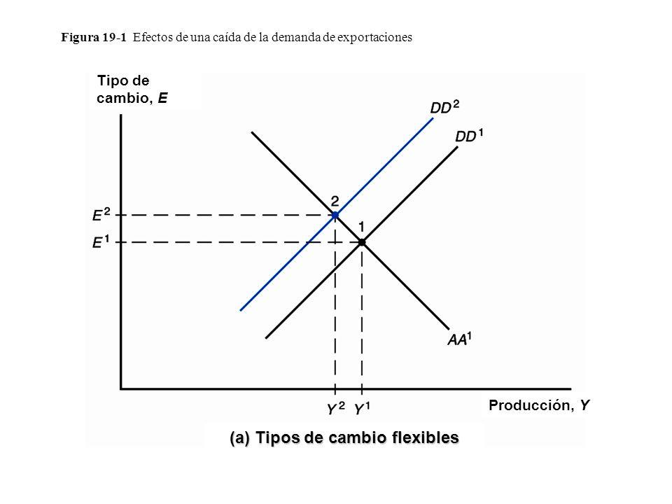 Figura 19-1 Efectos de una caída de la demanda de exportaciones Tipo de cambio, E Producción, Y (a) Tipos de cambio flexibles
