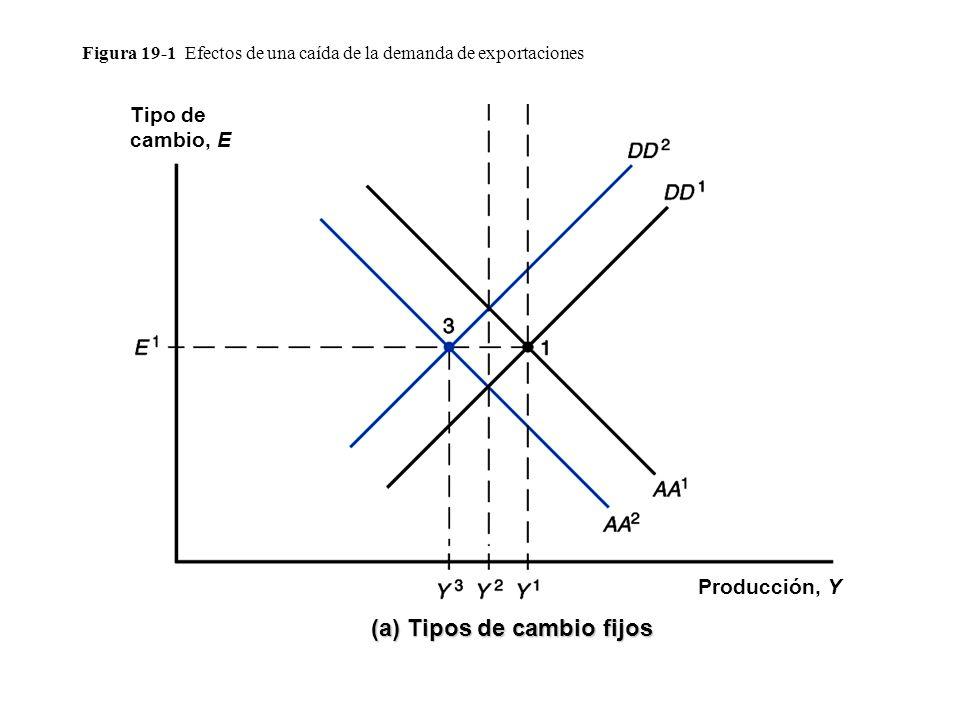 Figura 19-1 Efectos de una caída de la demanda de exportaciones Tipo de cambio, E Producción, Y (b) Tipos de cambio fijo (a) Tipos de cambio fijos