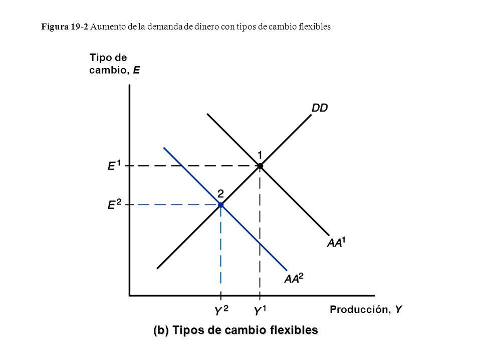 Figura 19-2 Aumento de la demanda de dinero con tipos de cambio flexibles Producción, Y Tipo de cambio, E (b) Tipos de cambio flexibles