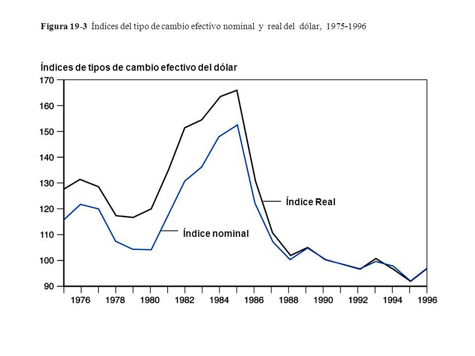Figura 19-3 Índices del tipo de cambio efectivo nominal y real del dólar, 1975-1996 Índice Real Índice nominal Índices de tipos de cambio efectivo del dólar