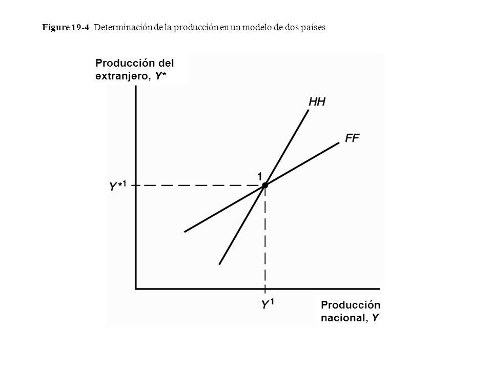Figure 19-4 Determinación de la producción en un modelo de dos países Producción del extranjero, Y* Producción nacional, Y