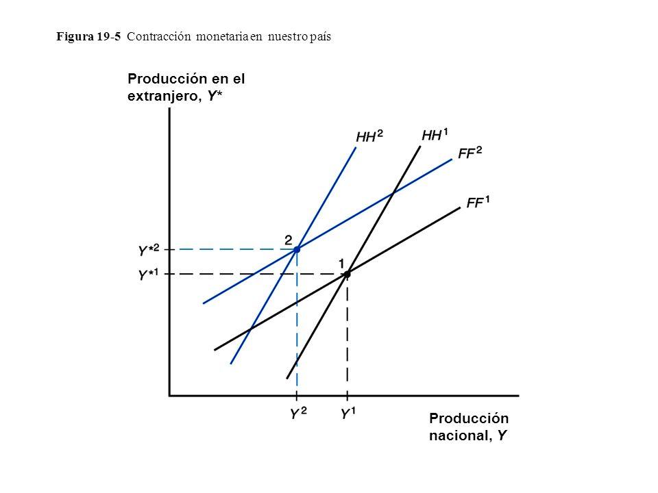 Figura 19-5 Contracción monetaria en nuestro país Producción en el extranjero, Y* Producción nacional, Y