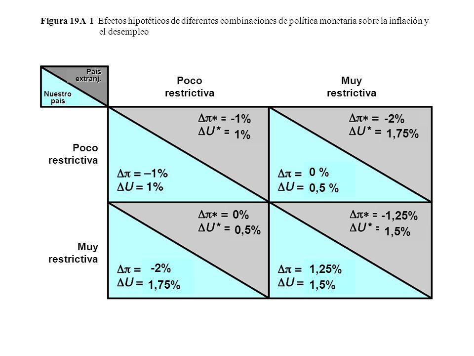 Figura 19A-1 Efectos hipotéticos de diferentes combinaciones de política monetaria sobre la inflación y el desempleo 1,75% -2% 1,25% 1,5% 0 % 0,5 % -1% 1% -2% 1,75% -1,25% 1,5% 0,5% 0% uestro país Nuestro país País extranj.