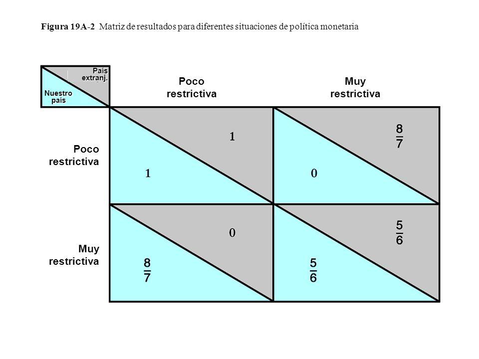Figura 19A-2 Matriz de resultados para diferentes situaciones de política monetaria Muy restrictiva Poco restrictiva Muy restrictiva uestro país Nuestro país País extranj.