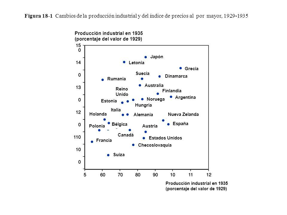 Figura 18-2 Equilibrio interno (II), equilibrio externo (XX) y las cuatro zonas de desequilibrio económico Tipo de cambio, E Expansión fiscal (G o T ) Zona 1: Sobre empleo, superávit excesivo por cuenta corriente Zona 3: Desempleo, déficit excesivo por cuenta corriente Zona 4: Desempleo, superávit excesivo por cuenta corriente Zona 2: Sobre empleo, déficit excesivo por cuenta corriente Y P )