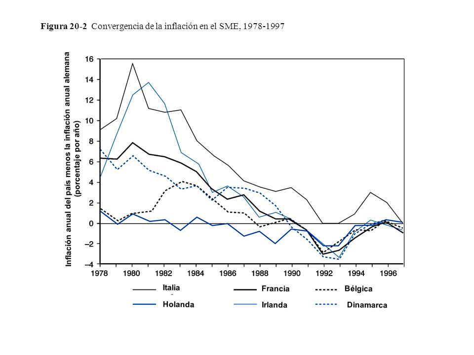 Figura 20-2 Convergencia de la inflación en el SME, 1978-1997 Inflación anual del país menos la inflación anual alemana (porcentaje por año) Italia Holanda Francia Irlanda Bélgica Dinamarca