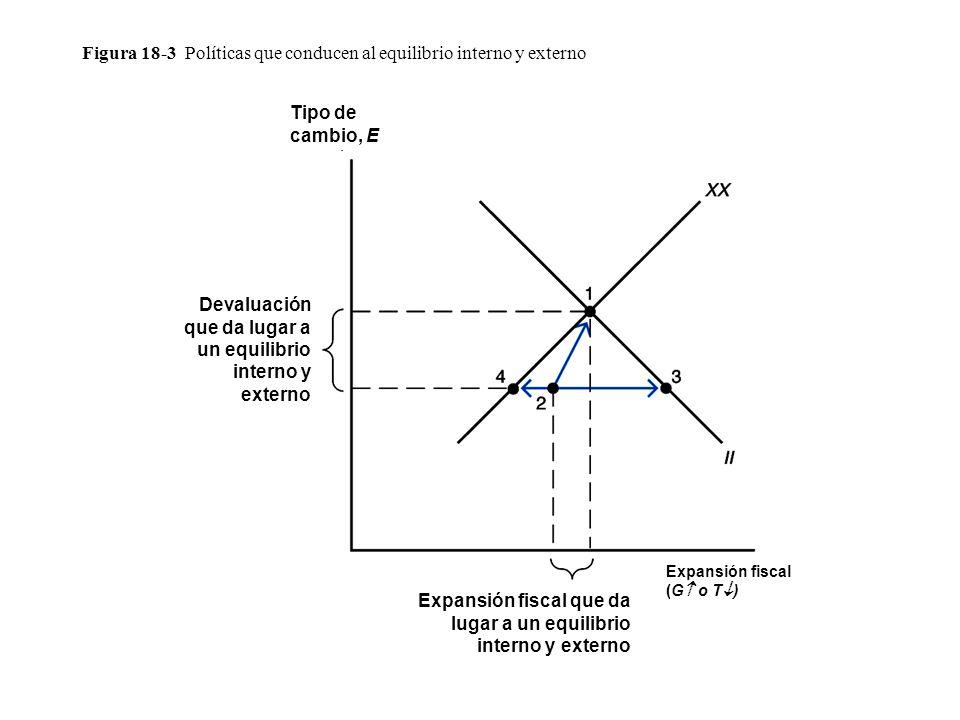 Figura 18-3 Políticas que conducen al equilibrio interno y externo Tipo de cambio, E Expansión fiscal (G o T ) Devaluación que da lugar a un equilibrio interno y externo Expansión fiscal que da lugar a un equilibrio interno y externo