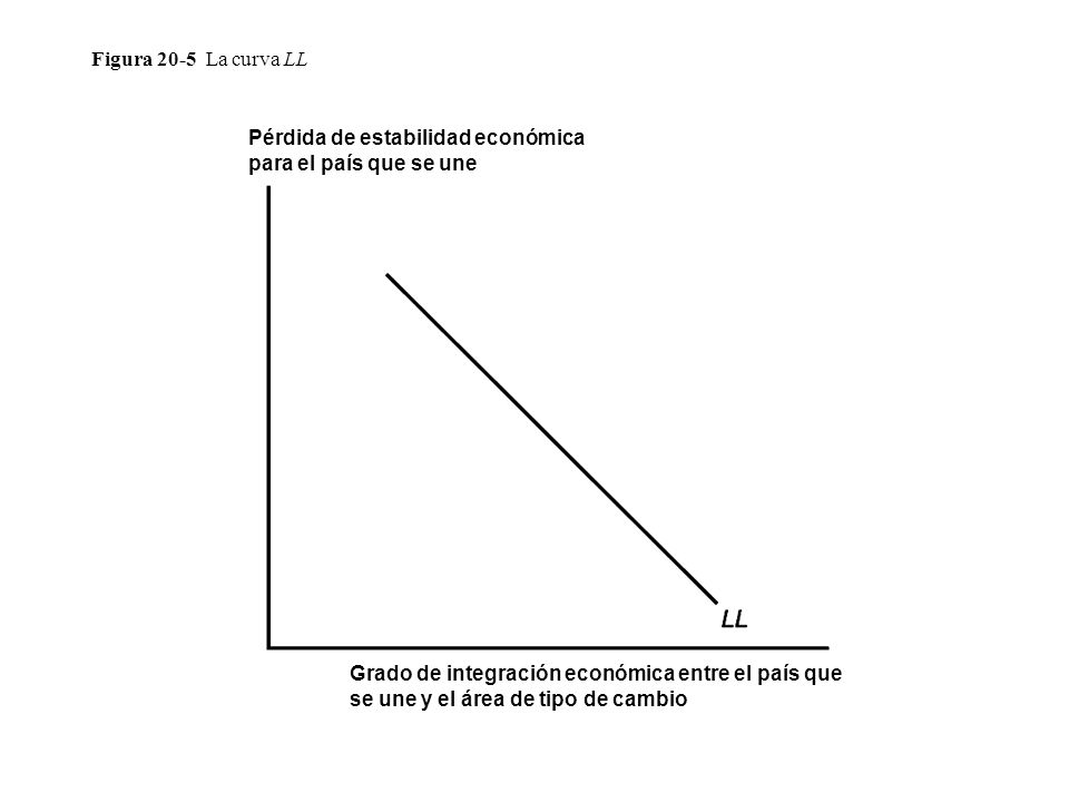 Figura 20-5 La curva LL Pérdida de estabilidad económica para el país que se une Grado de integración económica entre el país que se une y el área de tipo de cambio
