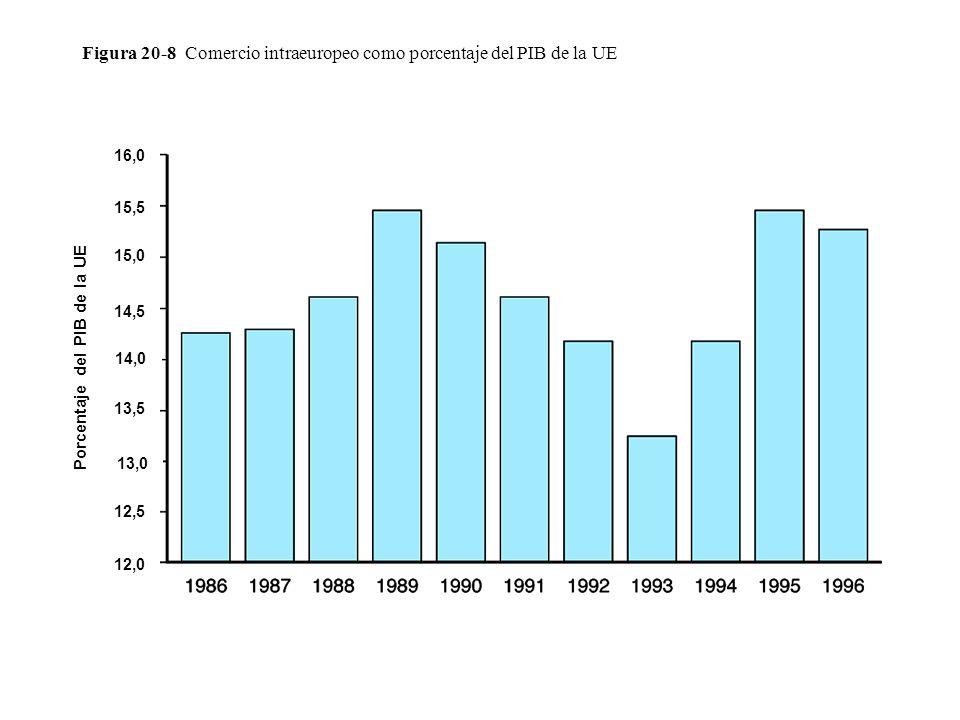 Figura 20-8 Comercio intraeuropeo como porcentaje del PIB de la UE Porcentaje del PIB de la UE 16,0 15,0 14,0 13,0 12,0 15,5 14,5 13,5 12,5