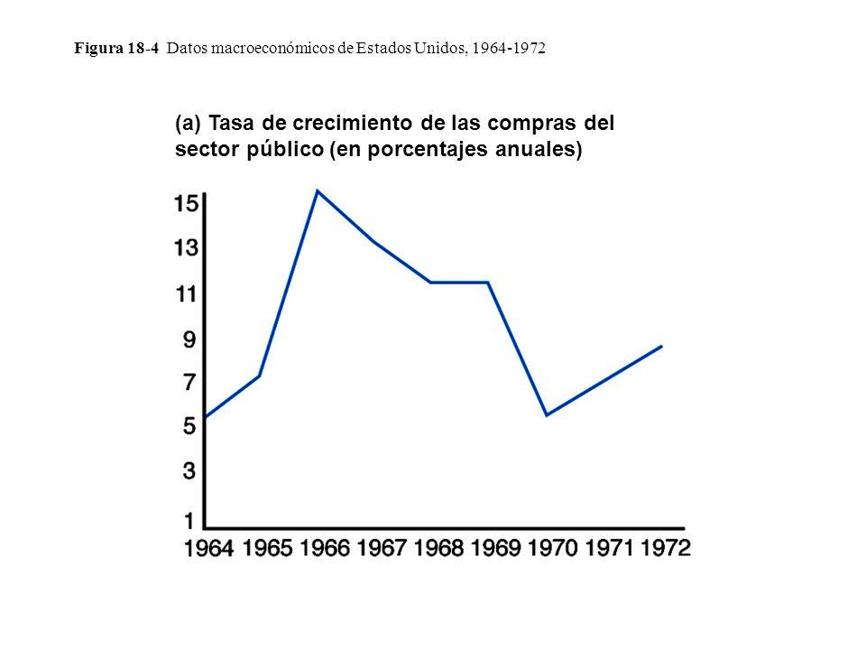 Figura 18-4 Datos macroeconómicos de Estados Unidos, 1964-1972 (a) Tasa de crecimiento de las compras del sector público (en porcentajes anuales)