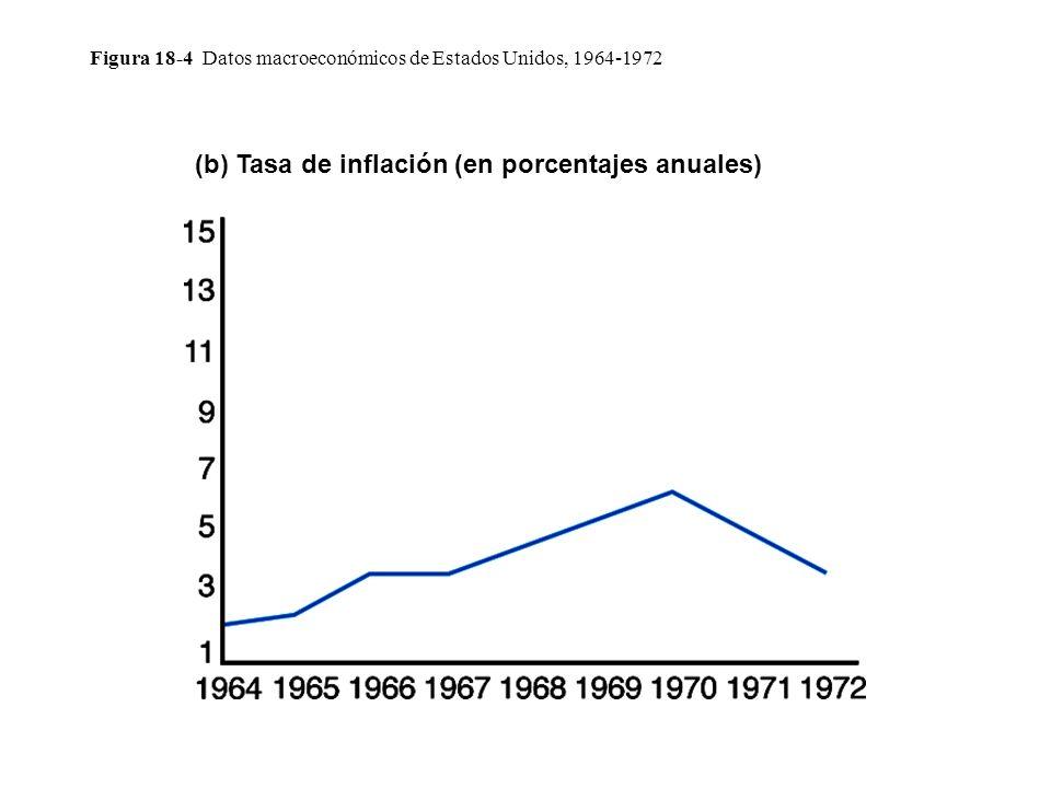 Figura 18-4 Datos macroeconómicos de Estados Unidos, 1964-1972 (b) Tasa de inflación (en porcentajes anuales)