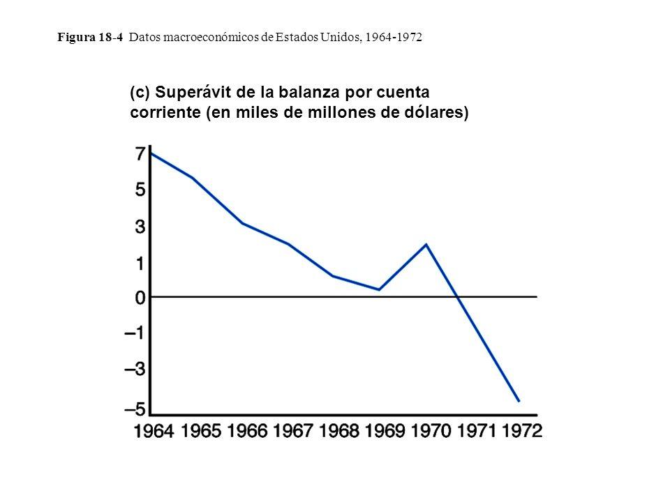 Figura 18-4 Datos macroeconómicos de Estados Unidos, 1964-1972 (c) Superávit de la balanza por cuenta corriente (en miles de millones de dólares)