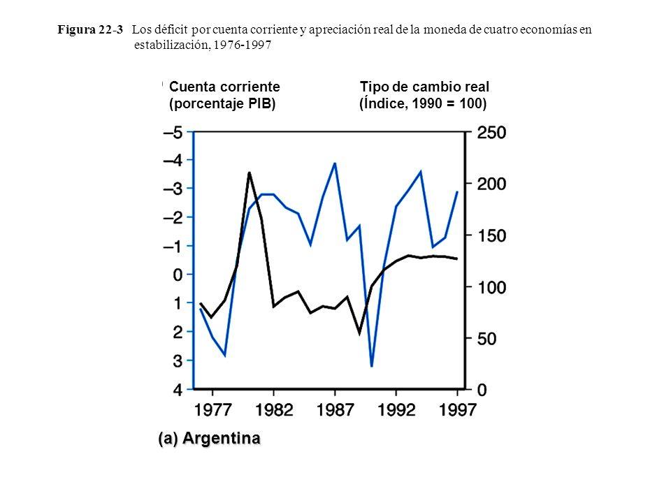 Figura 22-3 Los déficit por cuenta corriente y apreciación real de la moneda de cuatro economías en estabilización, 1976-1997 Cuenta corriente (porcen