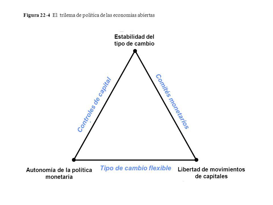 Figura 22-4 El trilema de política de las economías abiertas Estabilidad del tipo de cambio Libertad de movimientos de capitales Autonomía de la polít