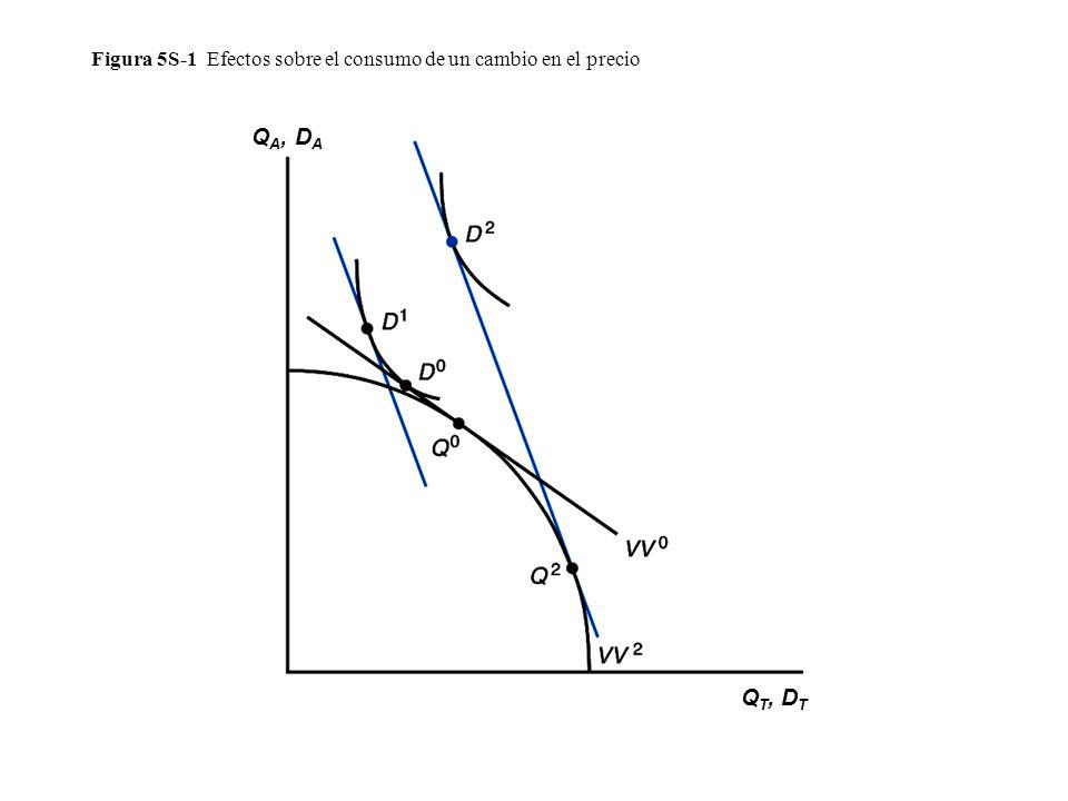 Figura 5S-1 Efectos sobre el consumo de un cambio en el precio Q A, D A Q T, D T