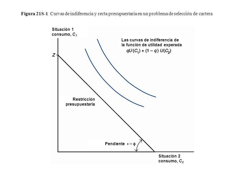 Figura 21S-1 Curvas de indiferencia y recta presupuestaria en un problema de selección de cartera Restricción presupuestaria Las curvas de indiferenci