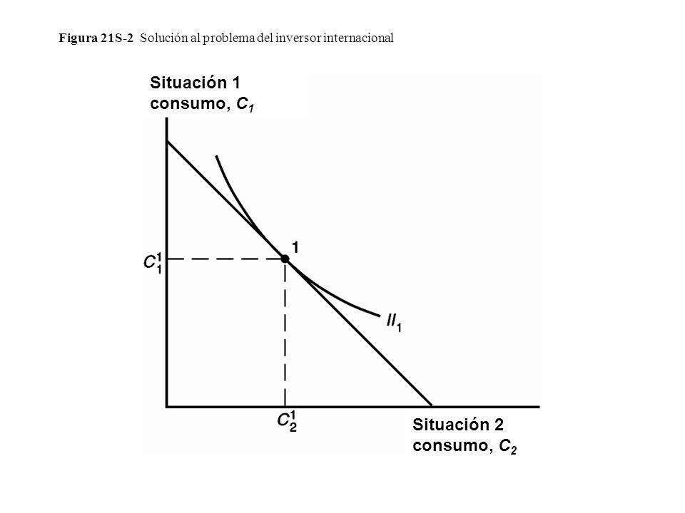 Figura 21S-2 Solución al problema del inversor internacional Situación 2 consumo, C 2 Situación 1 consumo, C 1