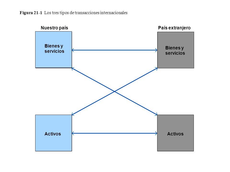 Figura 21-1 Los tres tipos de transacciones internacionales Nuestro paísPaís extranjero Bienes y servicios Activos Bienes y servicios Activos