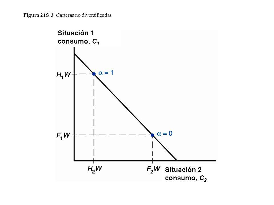 Figura 21S-3 Carteras no diversificadas Situación 2 consumo, C 2 Situación 1 consumo, C 1