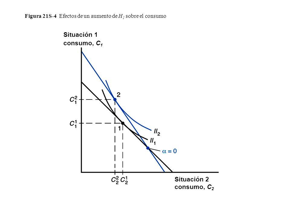 Figura 21S-4 Efectos de un aumento de H 1 sobre el consumo Situación 1 consumo, C 1 Situación 2 consumo, C 2