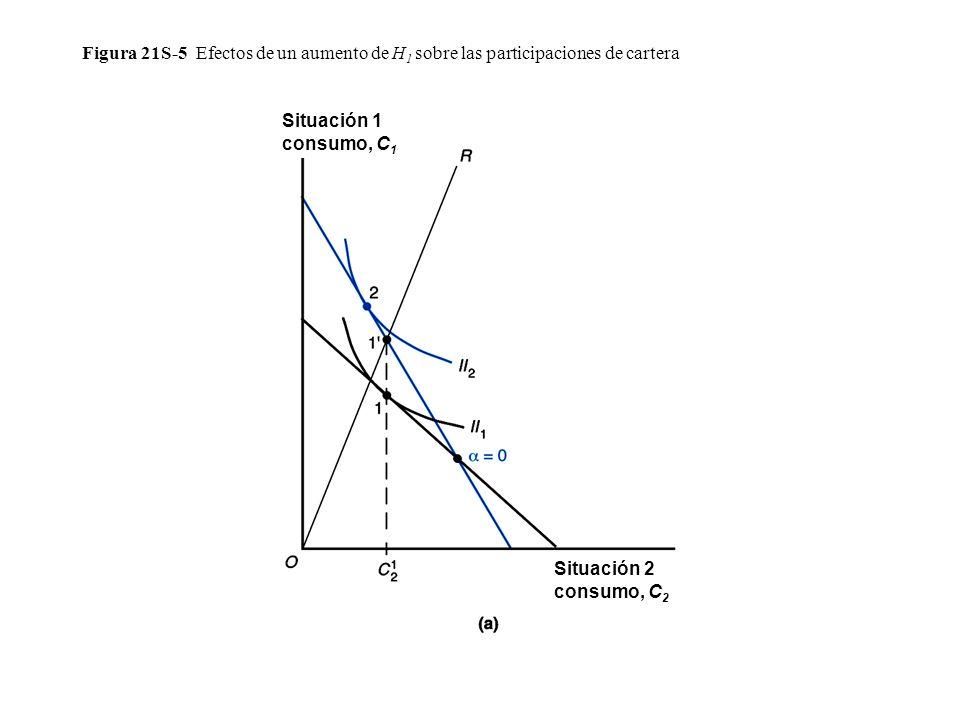 Figura 21S-5 Efectos de un aumento de H 1 sobre las participaciones de cartera Situación 2 consumo, C 2 Situación 1 consumo, C 1