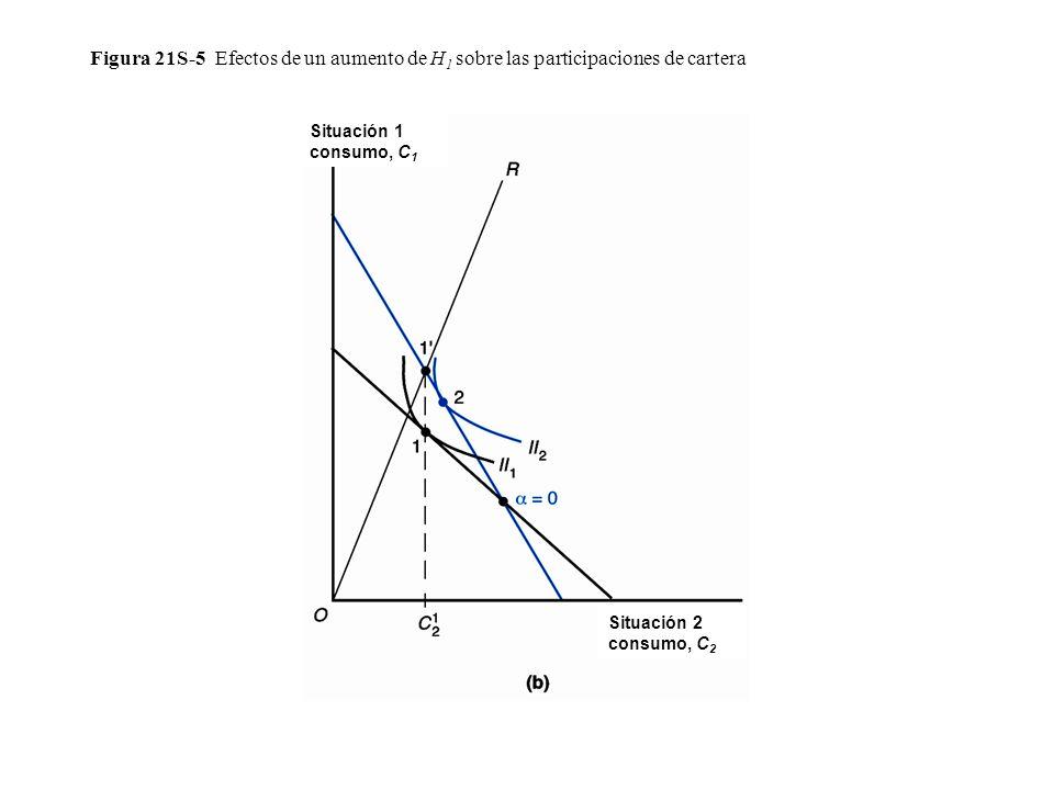 Figura 21S-5 Efectos de un aumento de H 1 sobre las participaciones de cartera Situación 1 consumo, C 1 Situación 2 consumo, C 2