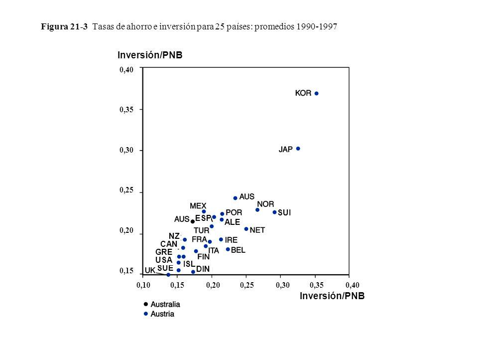Figura 21-3 Tasas de ahorro e inversión para 25 países: promedios 1990-1997 SUI ESP ALE ISL DIN SUE USA GRE CAN NZ 0,10 0,15 0,20 0,25 0,30 0,35 0,40
