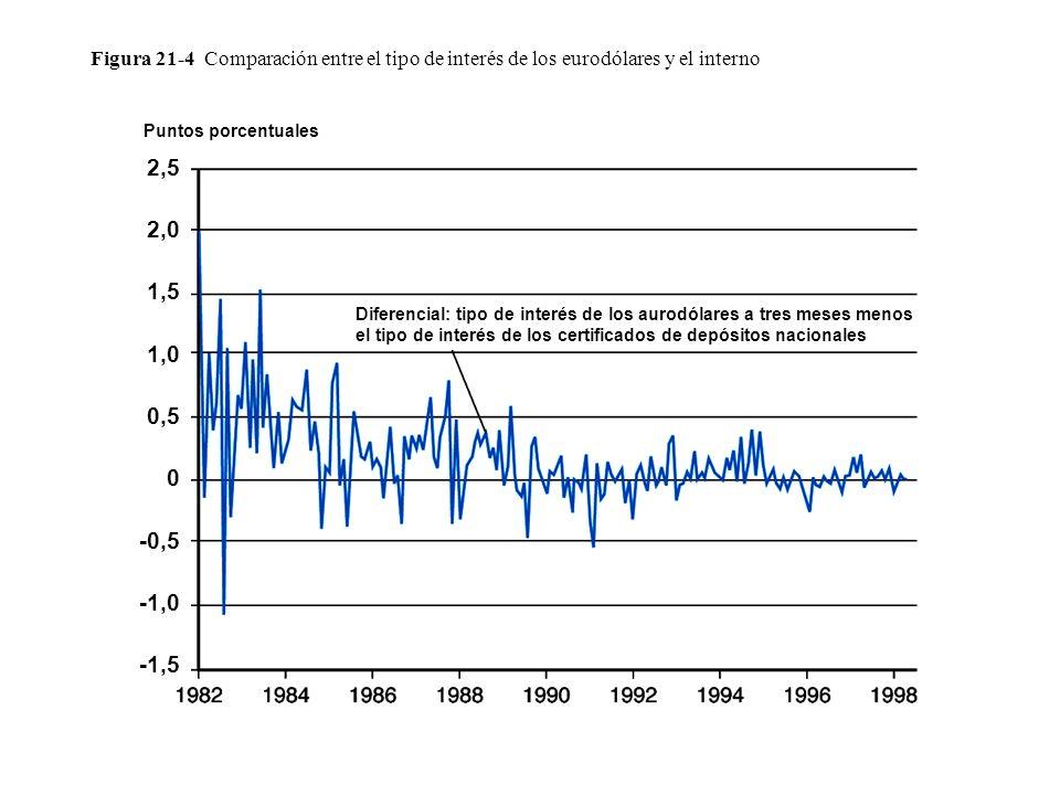 Figura 21-4 Comparación entre el tipo de interés de los eurodólares y el interno Diferencial: tipo de interés de los aurodólares a tres meses menos el