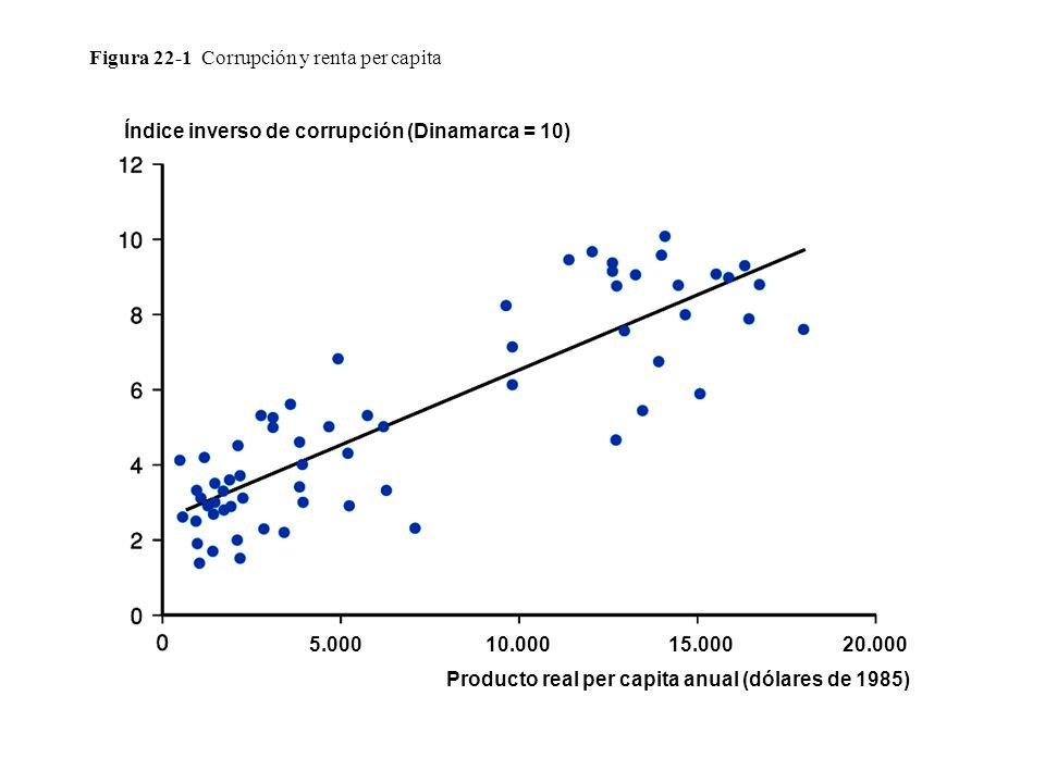 Figura 22-1 Corrupción y renta per capita Índice inverso de corrupción (Dinamarca = 10) 5.00010.00015.00020.000 Producto real per capita anual (dólare