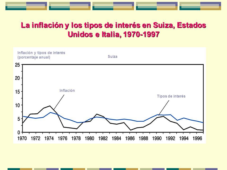 La inflación y los tipos de interés en Suiza, Estados Unidos e Italia, 1970-1997 Inflación y tipos de interés (porcentaje anual) Suiza Inflación Tipos