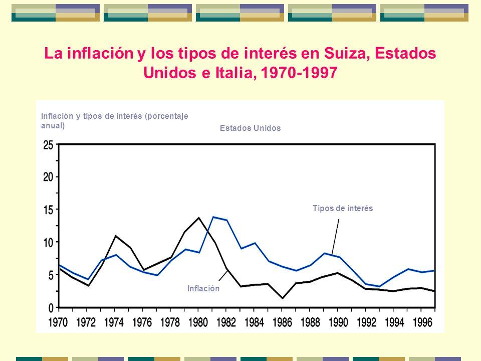 La inflación y los tipos de interés en Suiza, Estados Unidos e Italia, 1970-1997 Inflación y tipos de interés (porcentaje anual) Estados Unidos Inflac