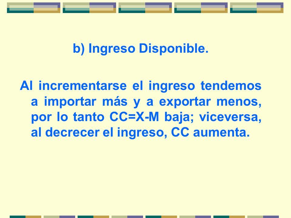 b) Ingreso Disponible. Al incrementarse el ingreso tendemos a importar más y a exportar menos, por lo tanto CC=X-M baja; viceversa, al decrecer el ing