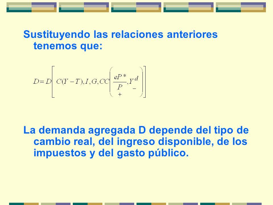 Sustituyendo las relaciones anteriores tenemos que: La demanda agregada D depende del tipo de cambio real, del ingreso disponible, de los impuestos y